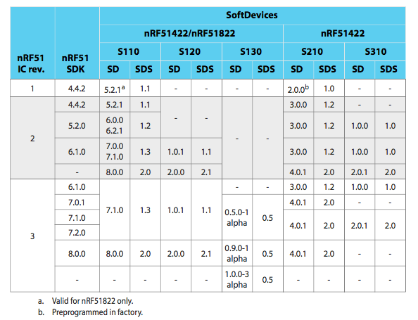 Nordic IC Version VS SDK