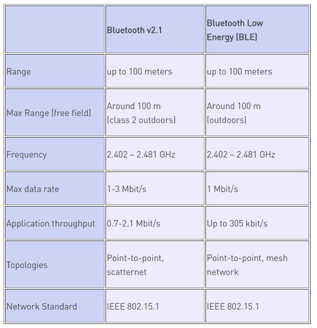 bluetooth range comparison chart