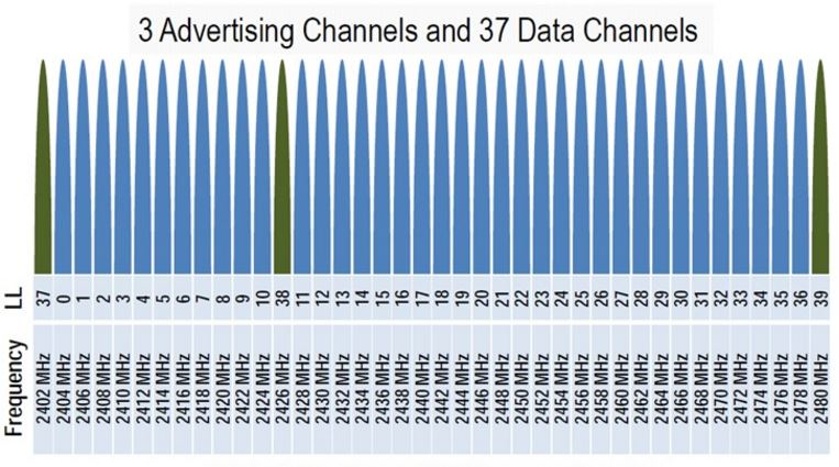ble frequency channels