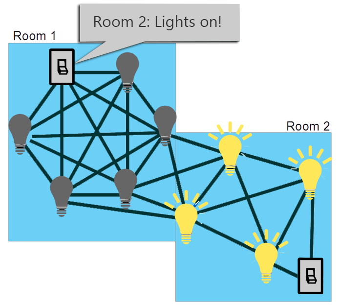 mesh network picture