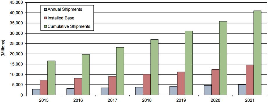 bluetooth market graph1