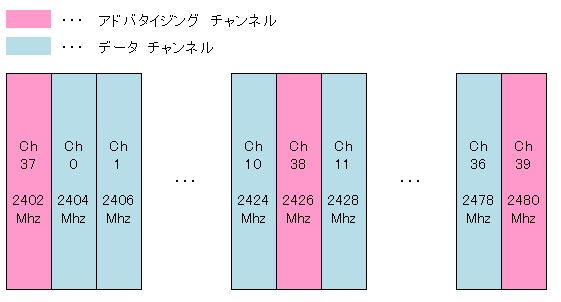 ble-channel-arrangement