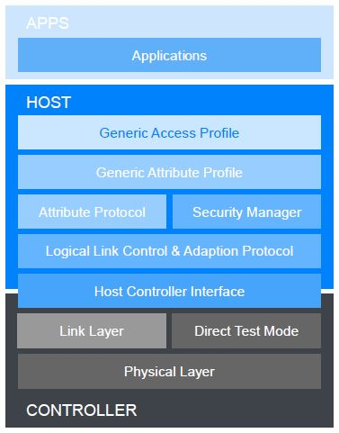 ble-protocol-stack