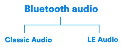 LE Audio (Bluetooth® Low EnergyE Audio streaming)!!